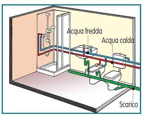 Impianto di scarico del bagno